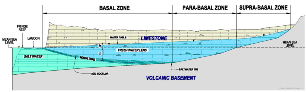 Volcanic basement beneath limestone aquifer defines three groundwater zones: 1) the basal zone, where the fresh water lens is underlain by sea water, 2) the para-basal zone, where the fresh water is underlain by the volcanic rock, and 3) the supra-basal zone, where the fresh water moving down-slope toward the para-basal zone is lies above sea level.