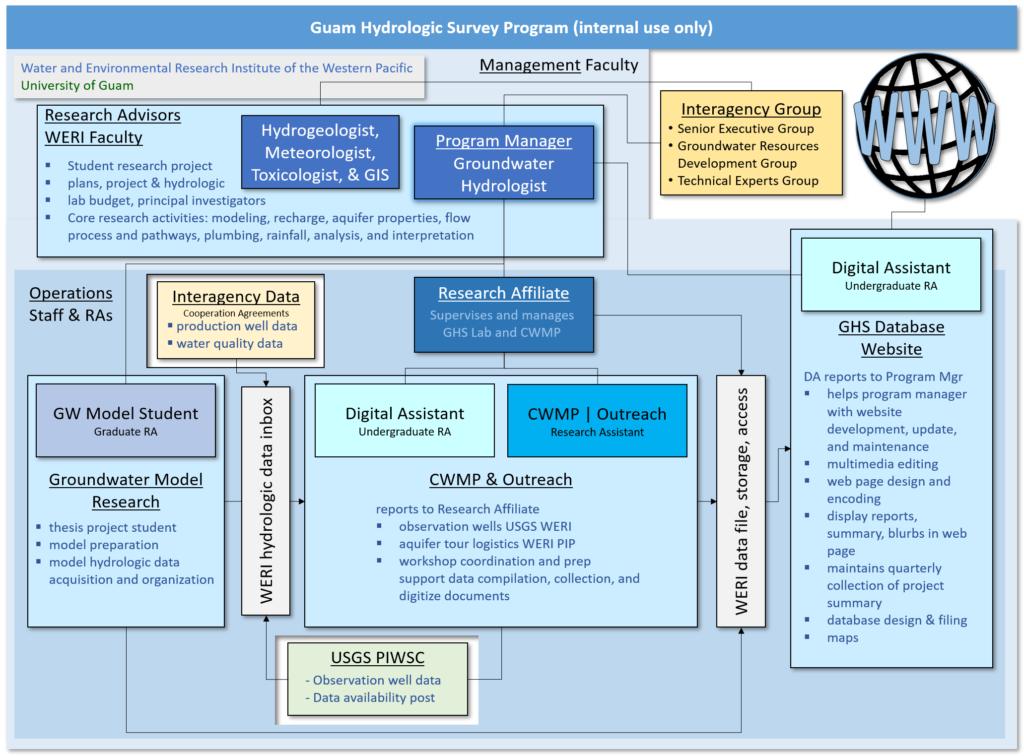 GHS Program