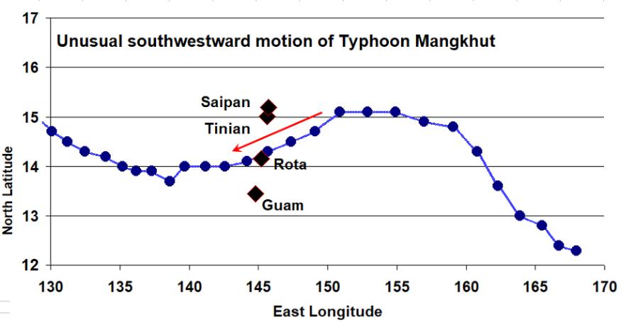 Typhoons - Fig 2