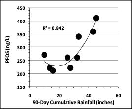 PFAS Figure 2
